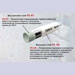 Труба металлопластиковая Sanha MultiFit Flex 32x3