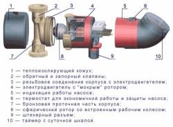 Насос циркуляционный Grundfos UP15-14BU 80 1x230 V