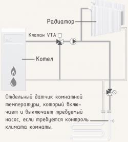 Клапан ESBE смесительный термостатический VTA321 20-43C  внутр. резьба 3/4, KVS 1,6