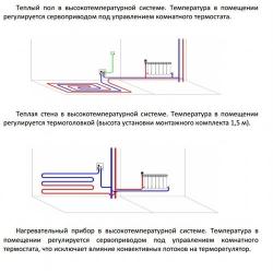 Терморегулирующий монтажный комплект Valtec ICBOX-2