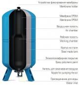 Бак мембранный (гидроаккумулятор) Wester WAO100  горизонтальный для водоснабжения
