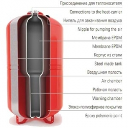 Бак мембранный расширительный Wester WRV80 для отопления