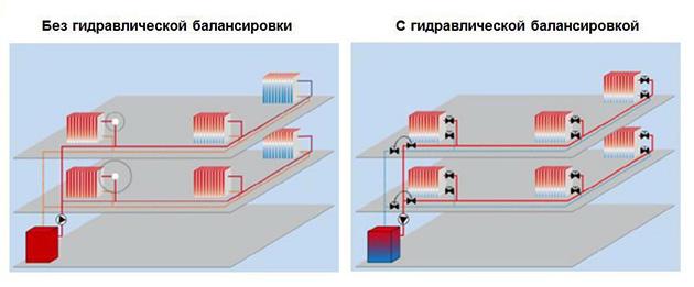 Балансировка коллекторной системы отопления